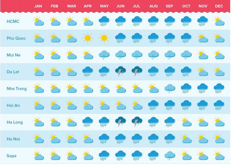Summary Veitnam weather chart