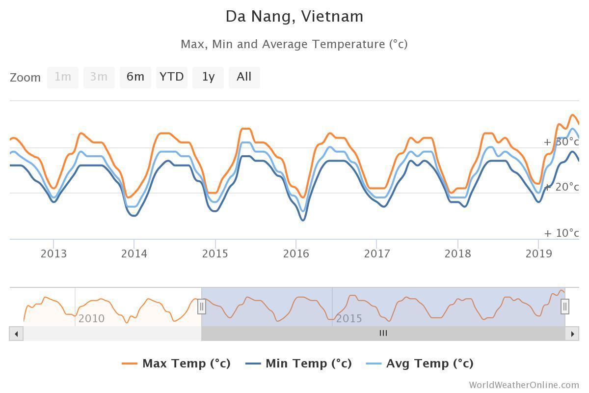 Danang monthly temperature