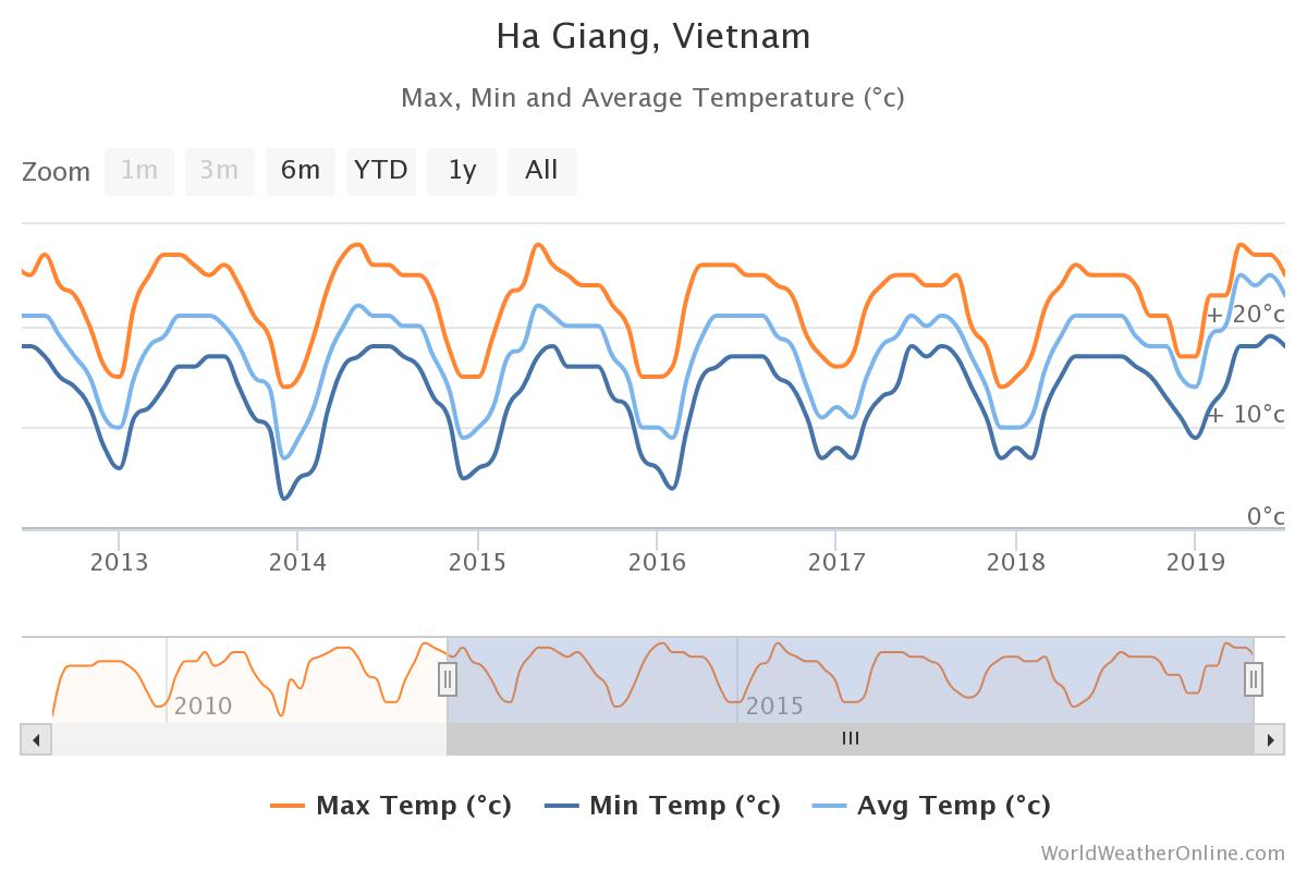 Ha Giang monthly temperature