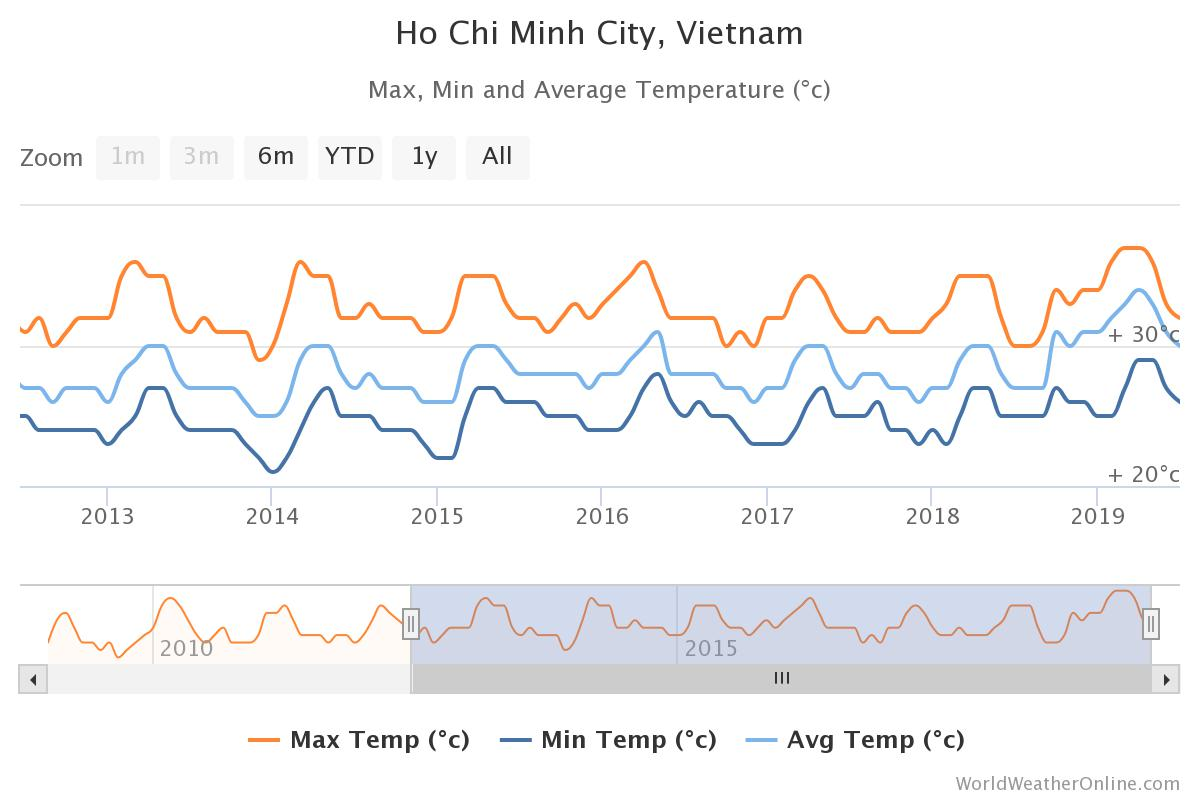 Ho Chi Minh monthly temperature