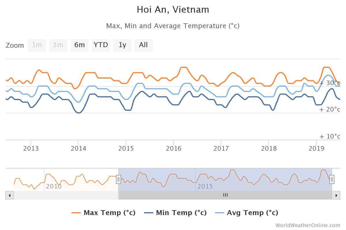Hoi An monthly temperature